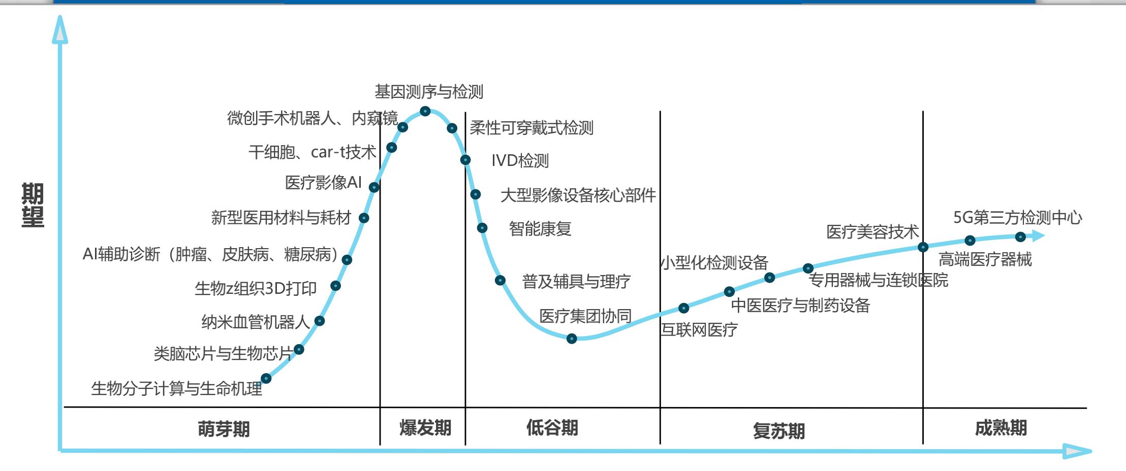 為中國醫療健康產業護航
