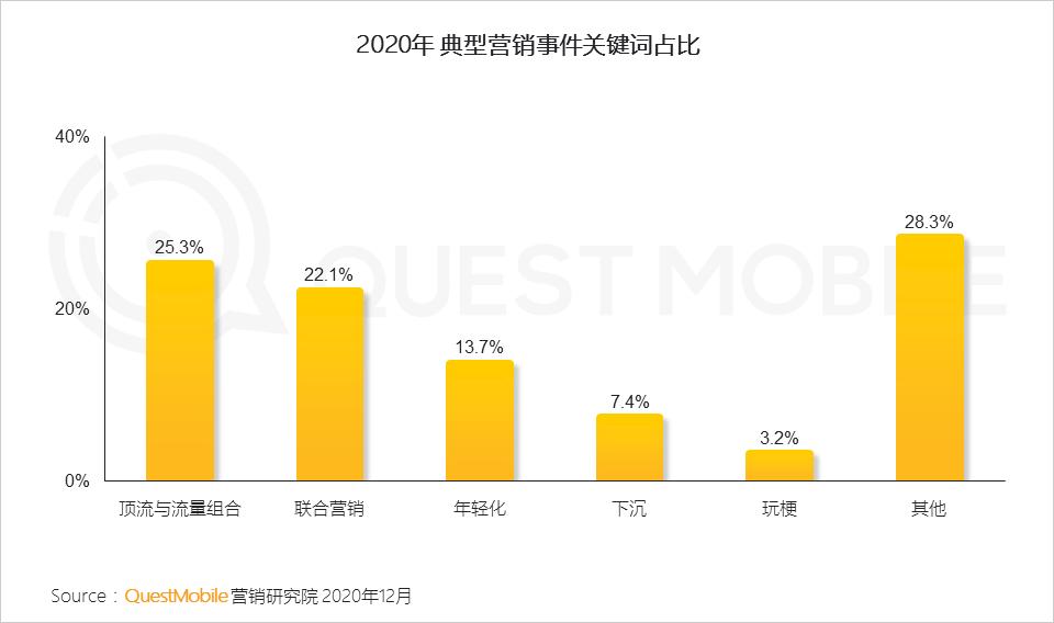 2020 爆款营销事件盘点:顶流+跨界占据榜首,年轻化、下沉化成为低成本出圈模板