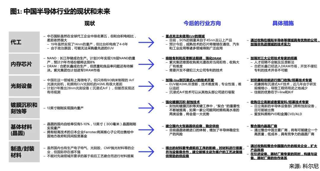 中国半导体产业如何加速国产化