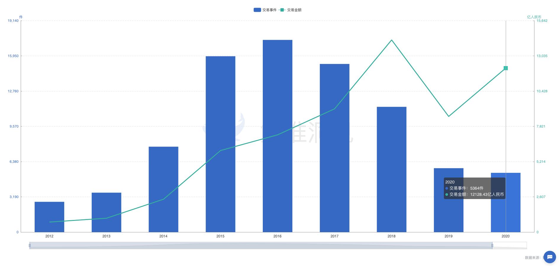 2020中国投融资报告:IPO大爆发,创投数量回归2014年水平,高估值与并购或成必然