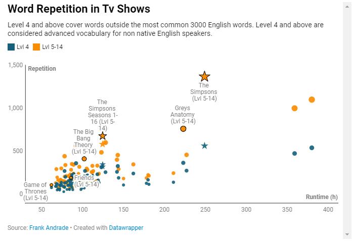 用数据说话:如何借助影视节目来学习外语?