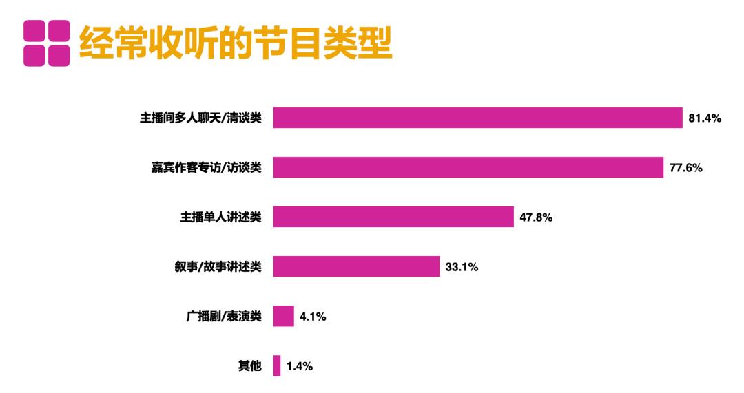"""中文播客元年:2021,告别""""近亲繁殖"""""""