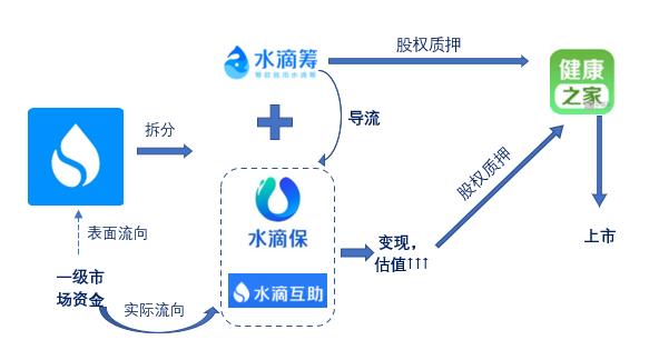 水滴公司如何把公益替换成生意?