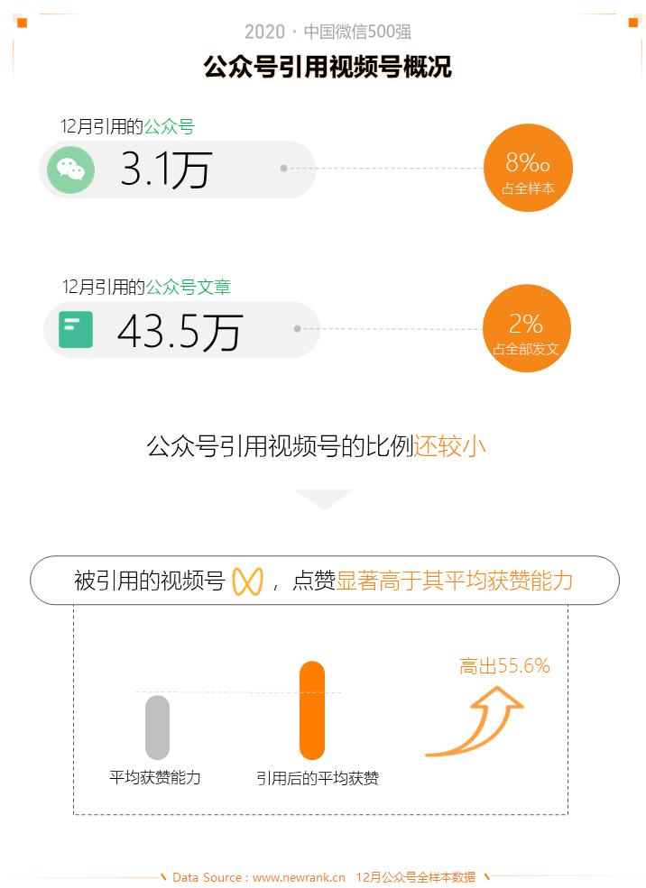 2020中国微信500强年报:公众号谋变,视频号补位插图(19)