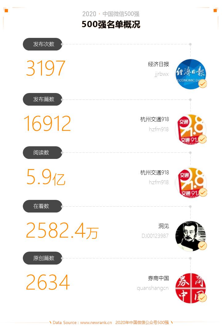 2020中国微信500强年报:公众号谋变,视频号补位插图(2)
