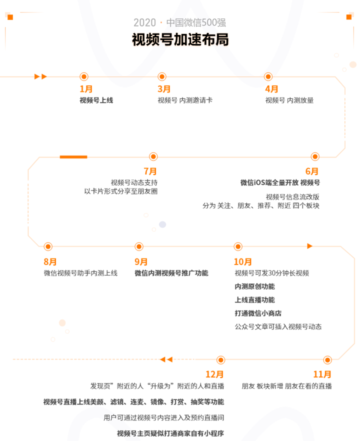 2020中国微信500强年报:公众号谋变,视频号补位插图(10)
