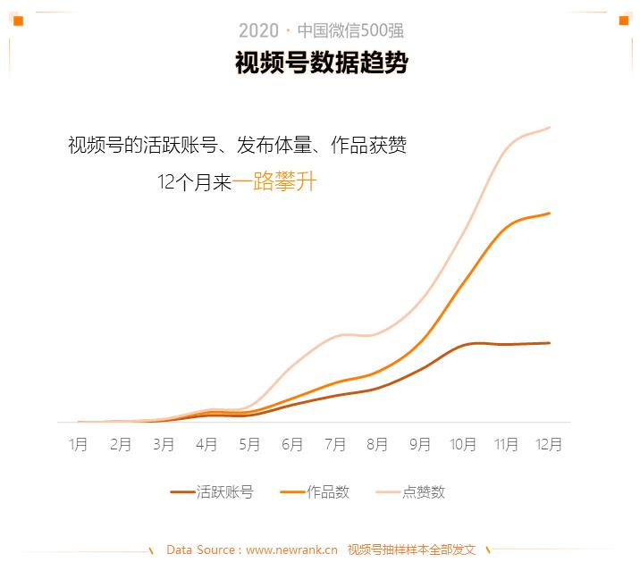 2020中国微信500强年报:公众号谋变,视频号补位插图(14)