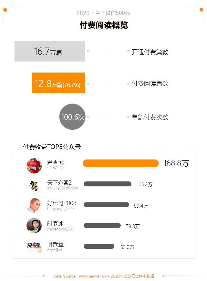2020中国微信500强年报:公众号谋变,视频号补位插图(8)