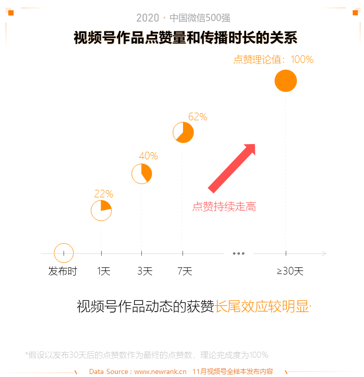 2020中国微信500强年报:公众号谋变,视频号补位插图(17)