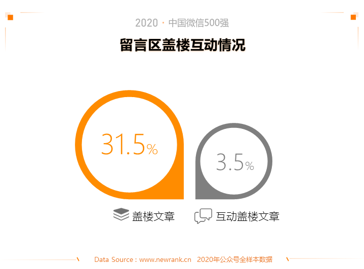 2020中国微信500强年报:公众号谋变,视频号补位插图(6)