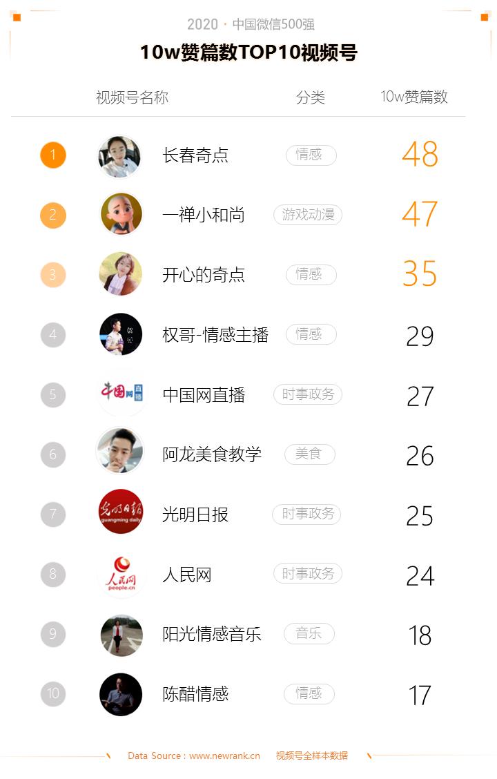 2020中国微信500强年报:公众号谋变,视频号补位插图(15)