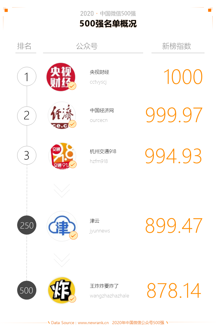 2020中国微信500强年报:公众号谋变,视频号补位插图(1)