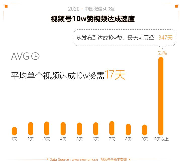 2020中国微信500强年报:公众号谋变,视频号补位插图(18)