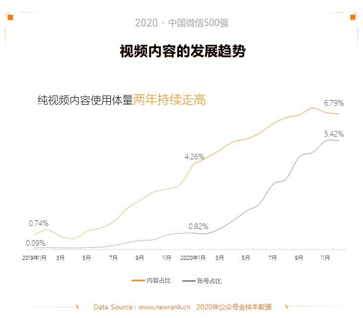 2020中国微信500强年报:公众号谋变,视频号补位插图(9)