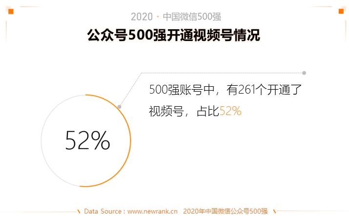 2020中国微信500强年报:公众号谋变,视频号补位插图(11)