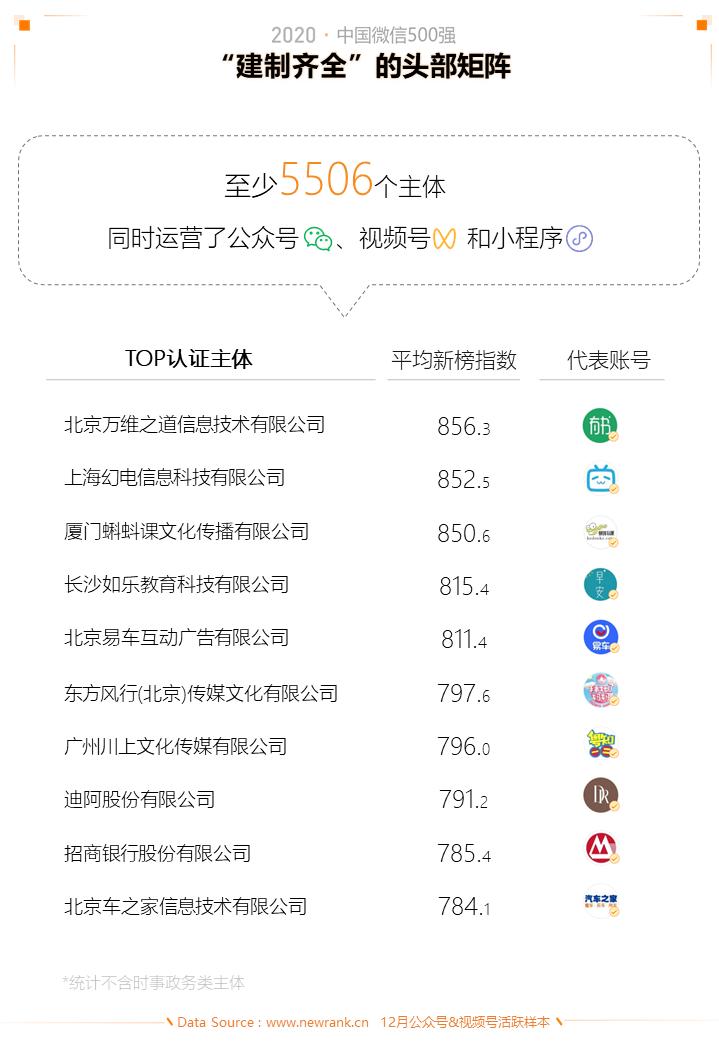 2020中国微信500强年报:公众号谋变,视频号补位插图(22)