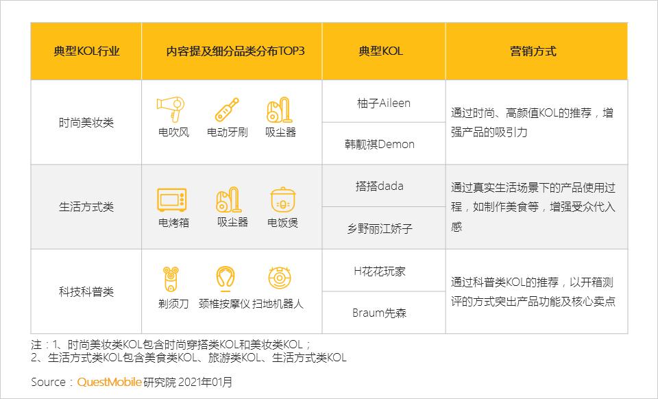 """020小家电品牌营销报告:新消费人群拉动品类创新,国货品牌凭借KOL突围"""""""