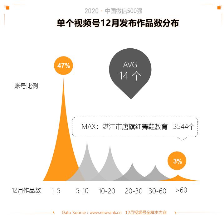 2020中国微信500强年报:公众号谋变,视频号补位插图(16)
