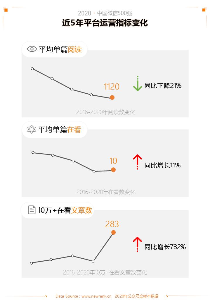 2020中国微信500强年报:公众号谋变,视频号补位插图(3)