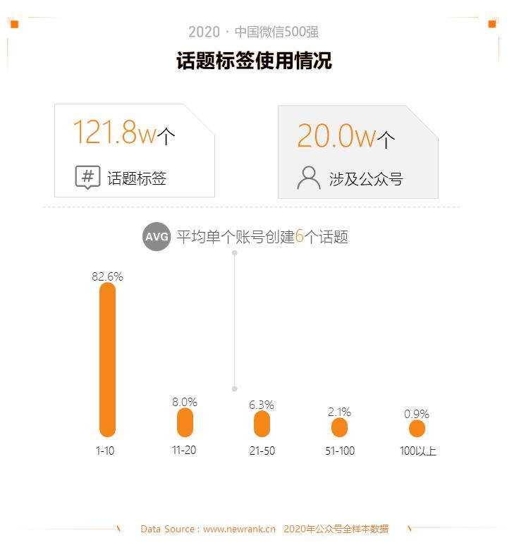 2020中国微信500强年报:公众号谋变,视频号补位插图(7)