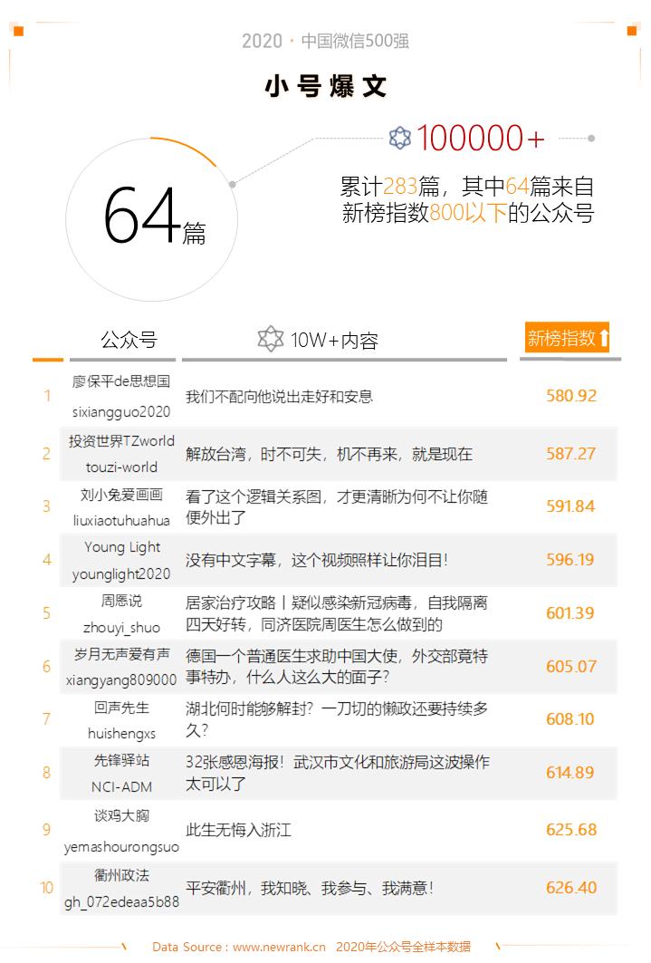 2020中国微信500强年报:公众号谋变,视频号补位插图(5)