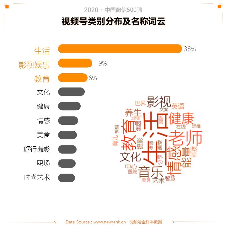 2020中国微信500强年报:公众号谋变,视频号补位插图(13)
