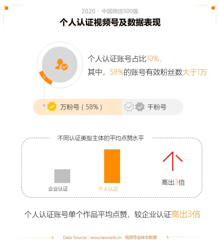 2020中国微信500强年报:公众号谋变,视频号补位插图(12)