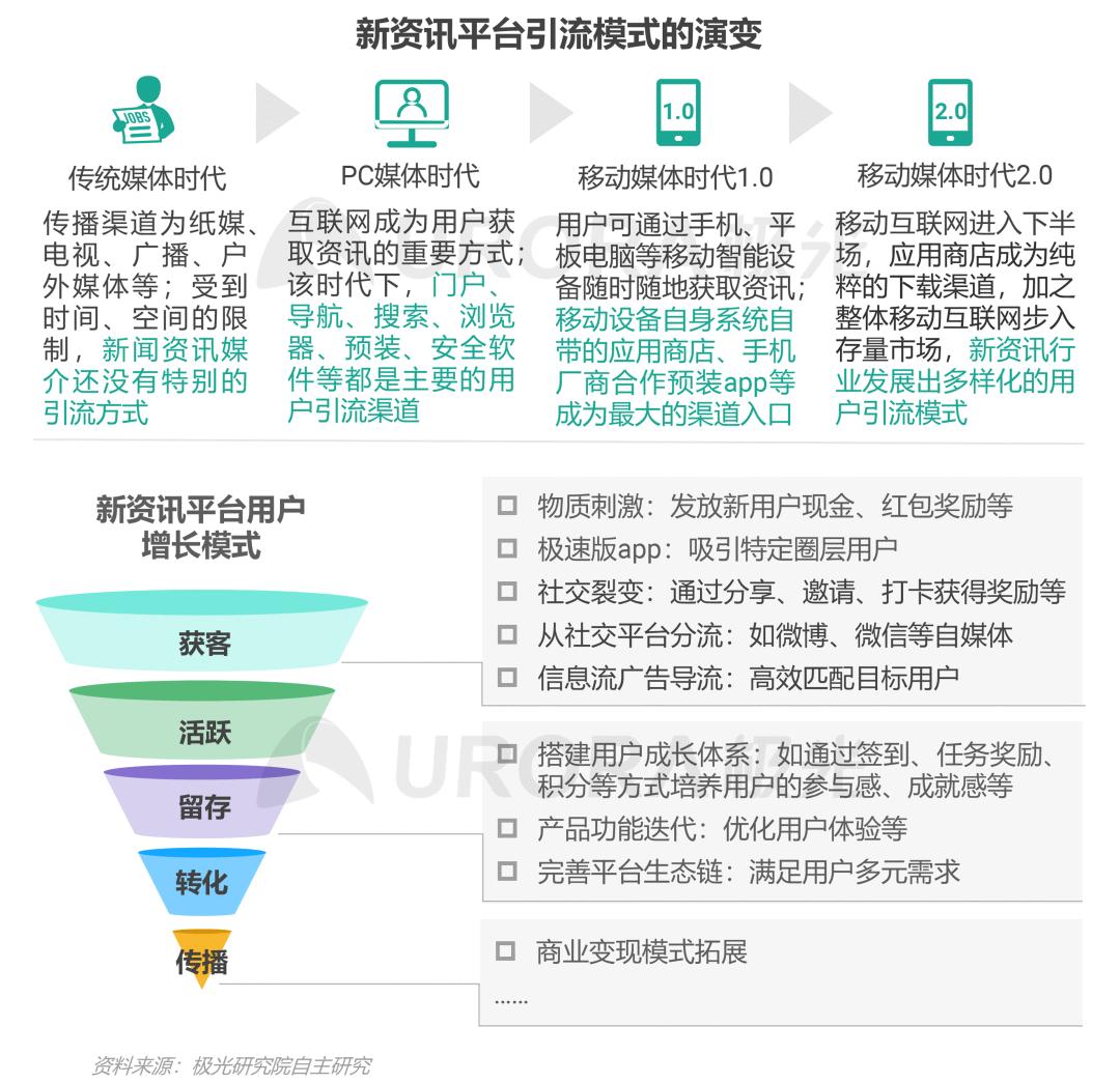 """020年新资讯行业年度盘点报告"""""""