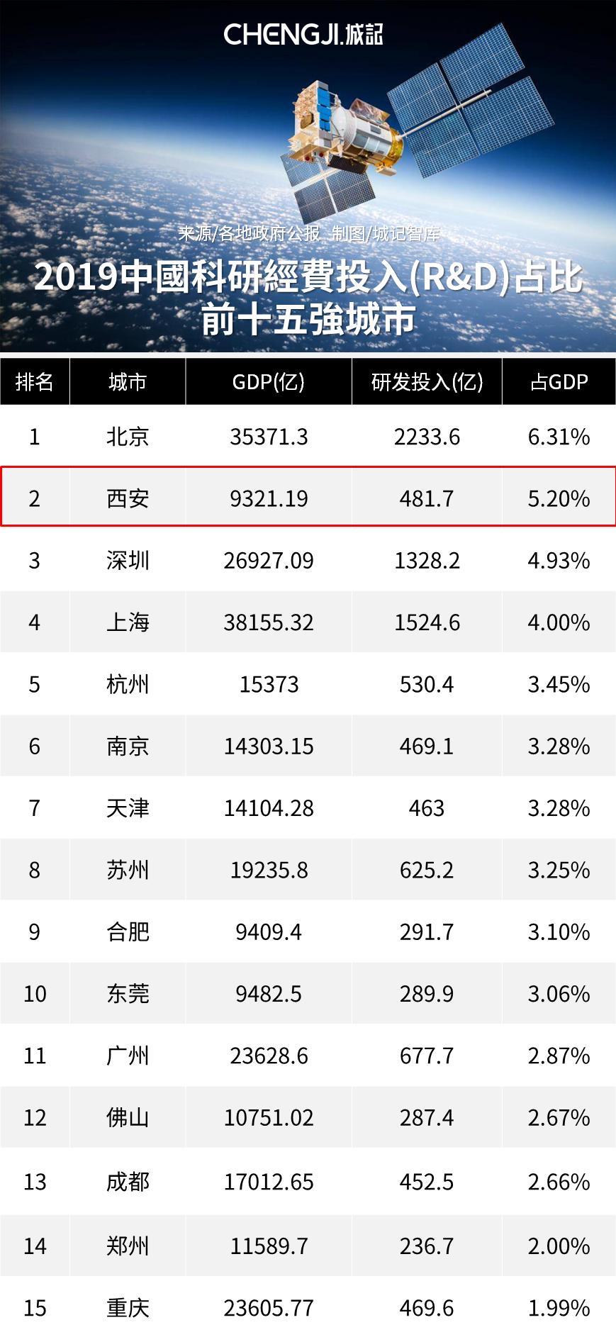 """西安的""""硬指標""""  西安科研投入位列全國第六"""
