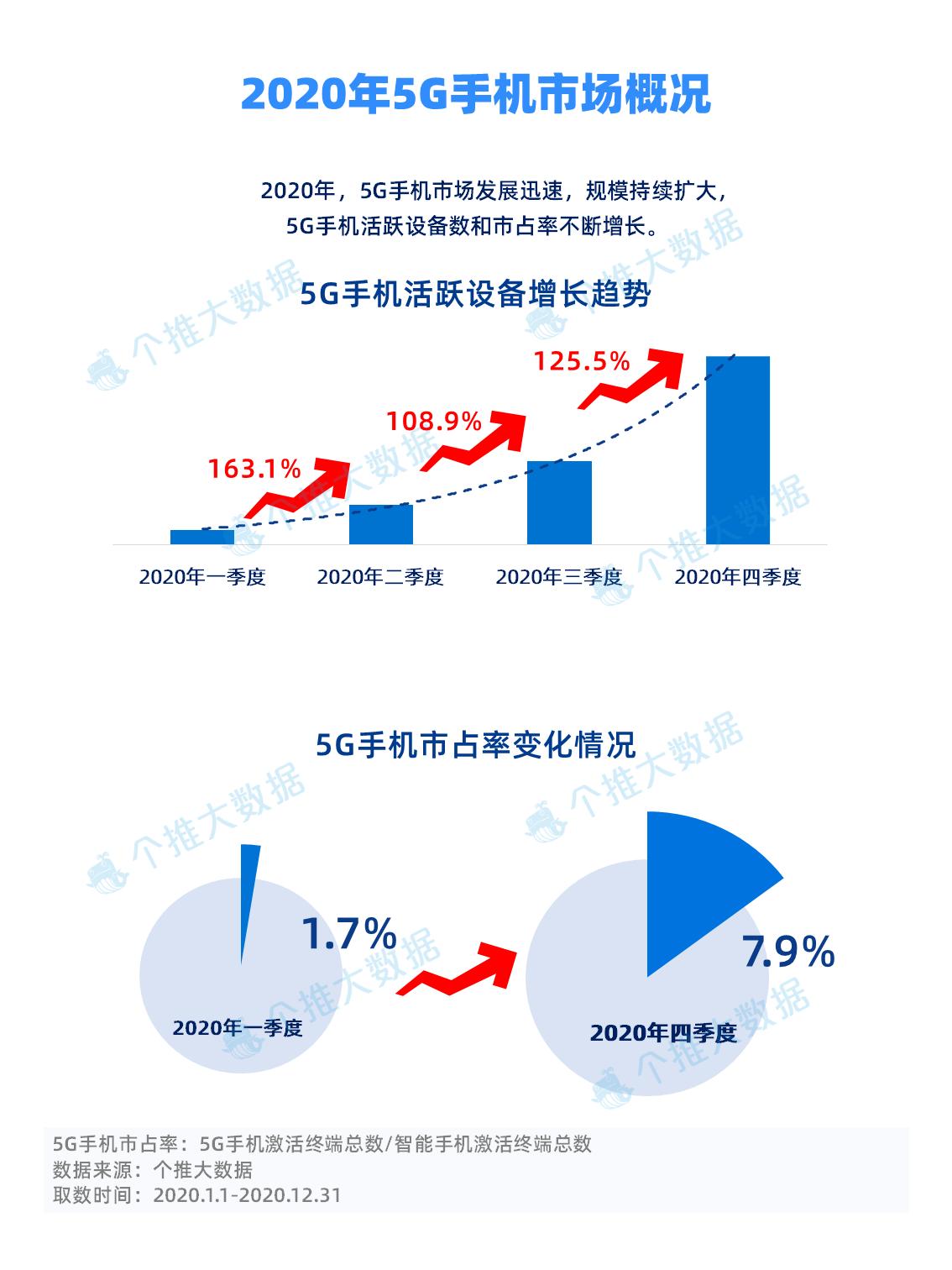 华为领跑、iPhone入局,国内5G手机市场现状如何?