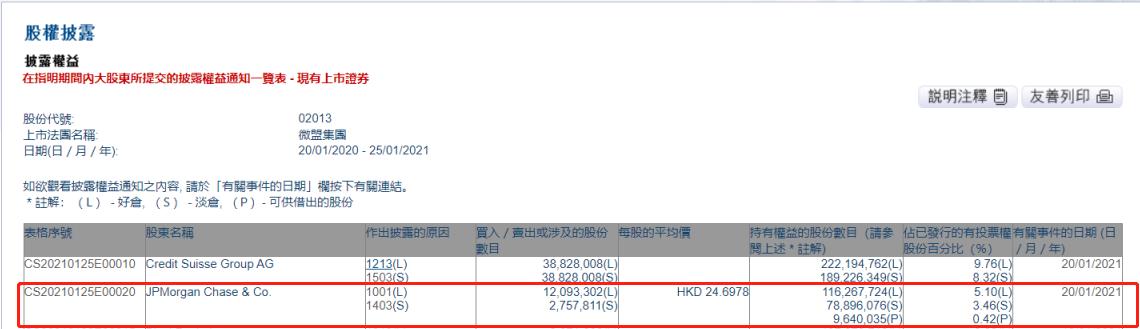 小摩增持微盟集团1209.33万股