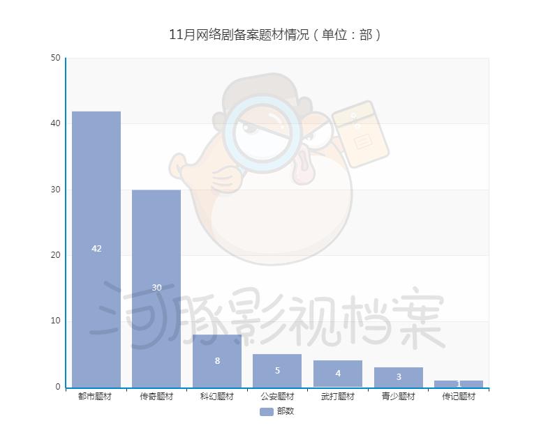 """1月网络剧备案:数量回升,《仙剑》《逆水寒》将翻拍"""""""