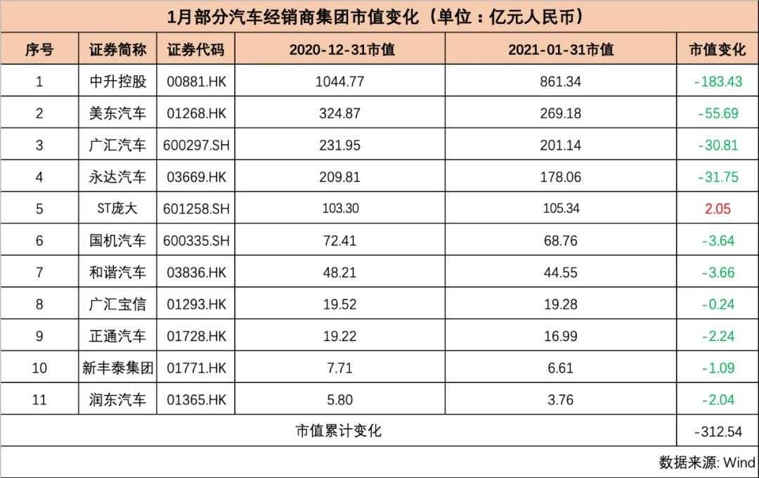 """月汽车公司市值榜:特斯拉笑傲群雄,比亚迪国内""""封王"""""""""""