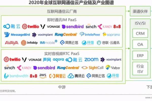透过财报看声网与容联云,成为中国版Twilio要修炼多久?