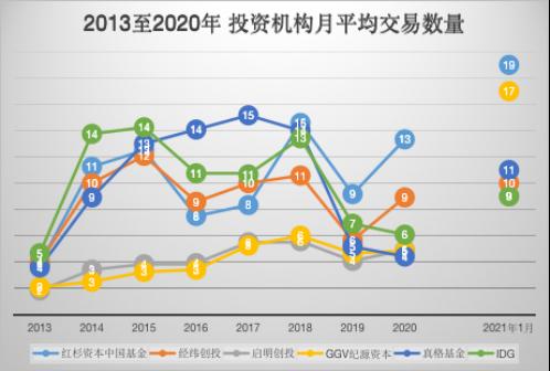 鱼大水更大,中国创投重回2015?