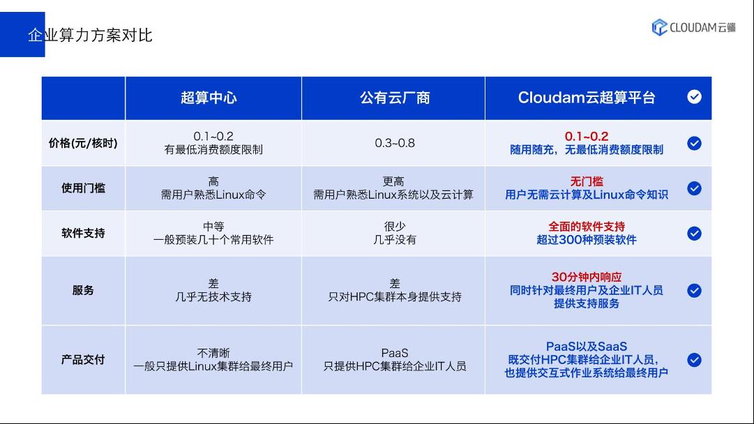 36氪首发丨为企业打造一站式云超算平台,「Cloudam云端」获数千万Pre-A轮融资