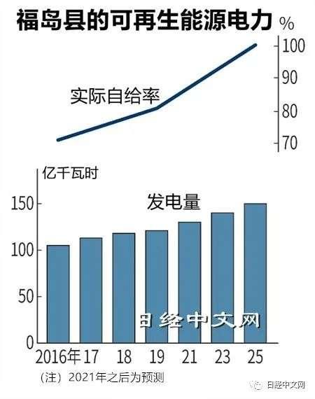 日本福岛2025年实现100%可再生能源电力自给