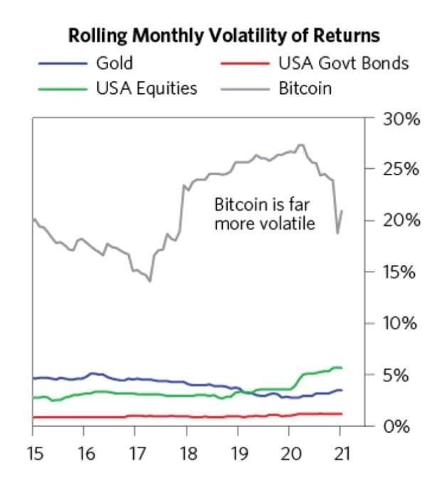 比特币存在的风险