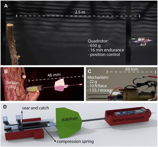 这个无人机还会射箭,80多次反复测试,精度达±10cm,主要用于发送传感器到危险区