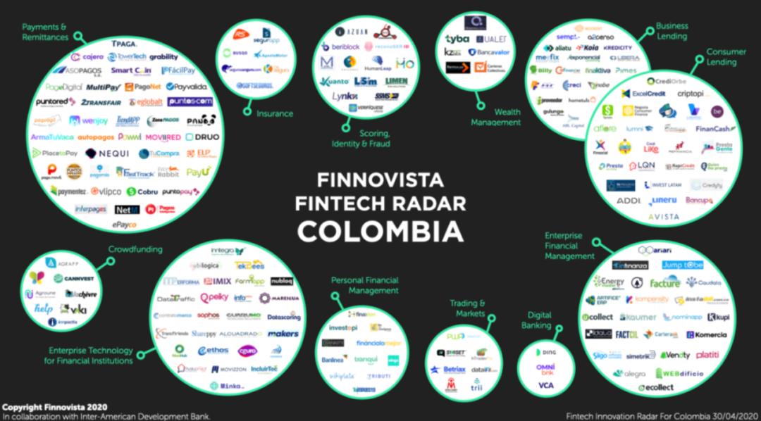 出海哥伦比亚:拉美最具创新活力国之一,金融科技蓬勃发展