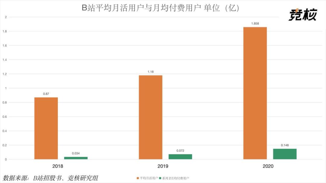 《【天游注册平台】港股市值超3000亿港元,B站还有增长空间吗? ... 游戏》