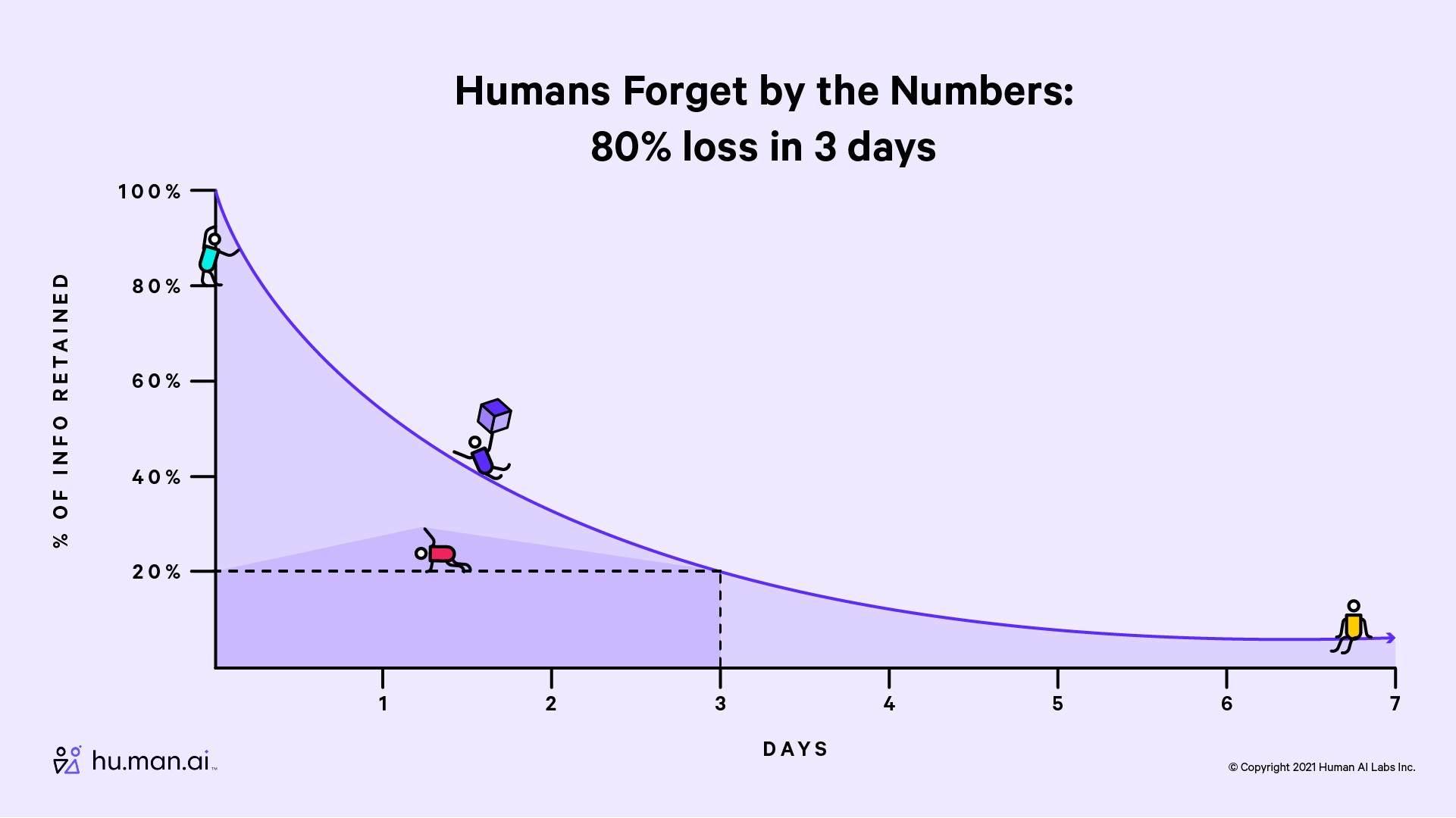 记忆的未来:用 AI 解决人类记忆缺陷