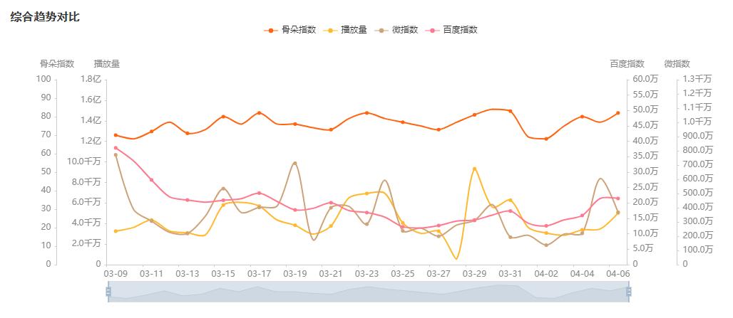 """Q1剧集数据复盘:剧捧人、人带剧,甜甜嘅爱情成""""杀器"""""""