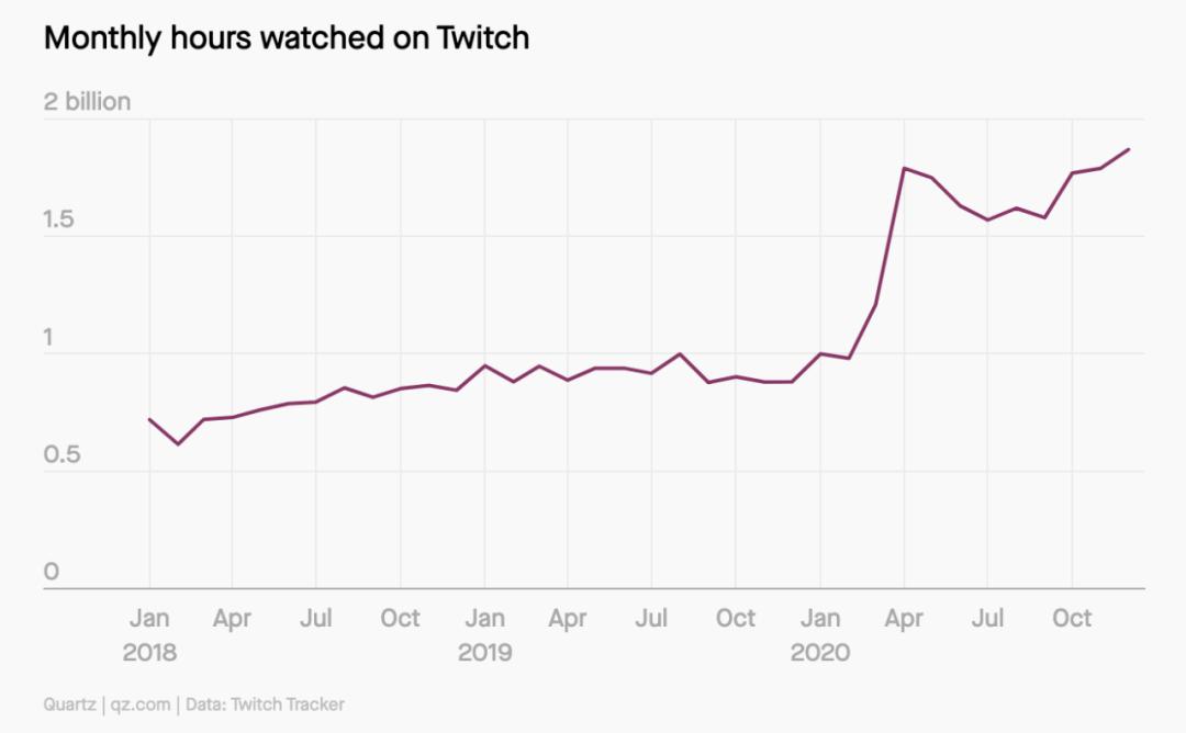 """00亿美元的诱惑,Youtube、Facebook、亚马逊加速杀入游戏直播"""""""