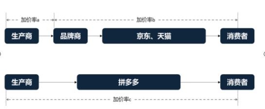 【贝投体育】智氪丨青春期的拼多多还是被低估的阿里?(图1)