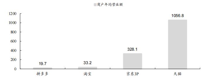 【贝投体育】智氪丨青春期的拼多多还是被低估的阿里?(图9)