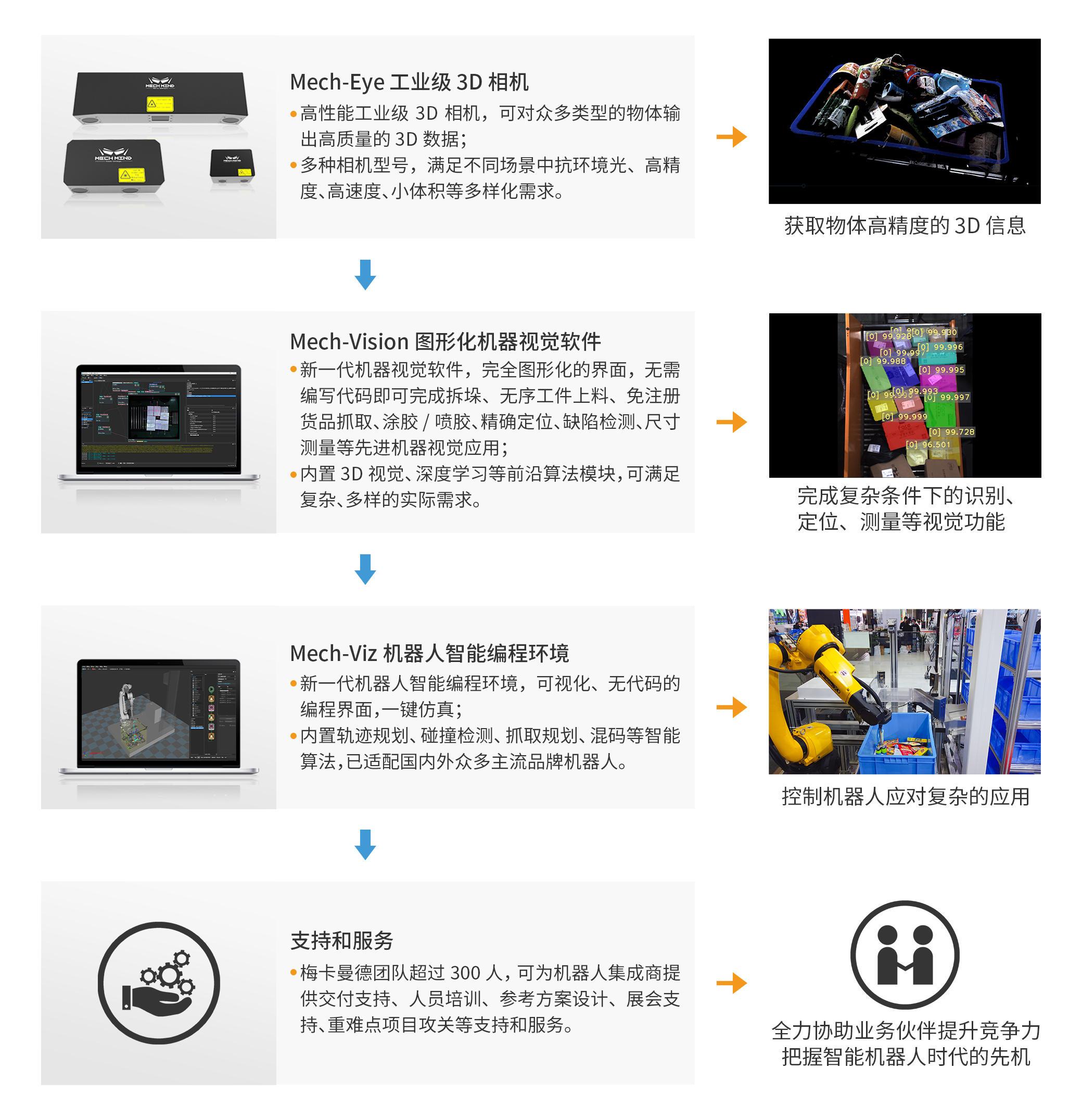 """3D视觉+AI+机器人""解决方案提供商「梅卡曼德机器人」完成数亿元C轮融资"