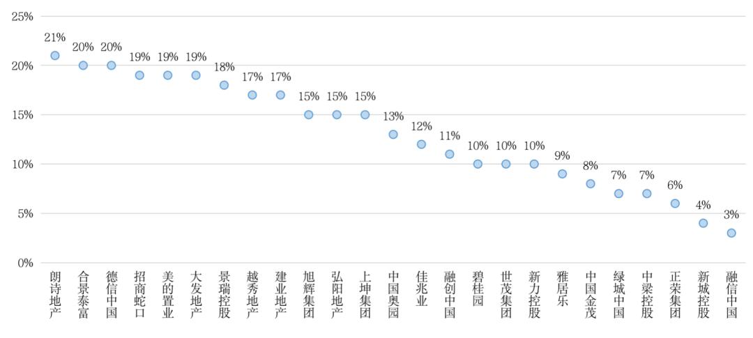 行业投资逻辑重构,三成上市房企业绩目标预增低于10%