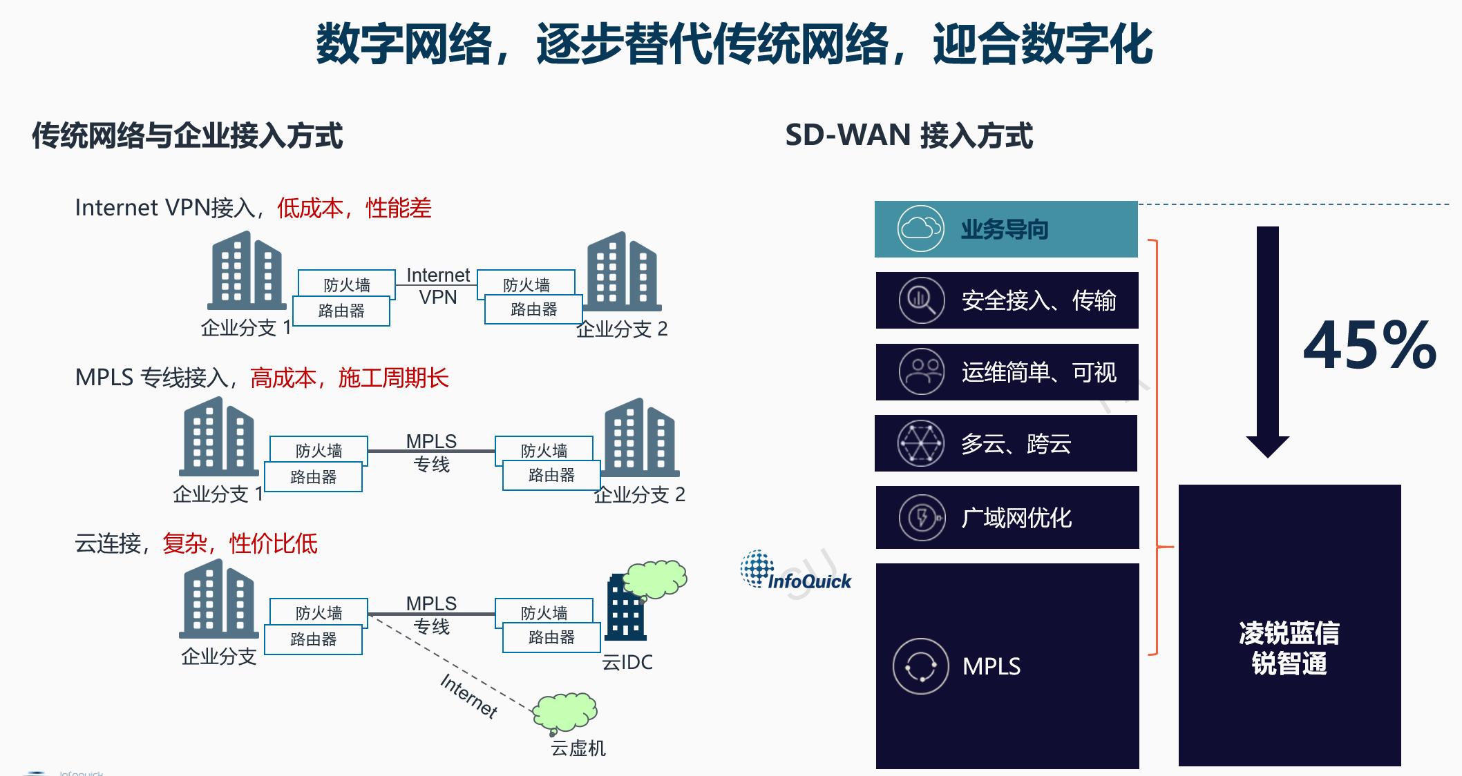 36氪首发 | 做距离业务更近的「SD-WAN」解决方案,凌锐蓝信获国家队数千万元A轮融资