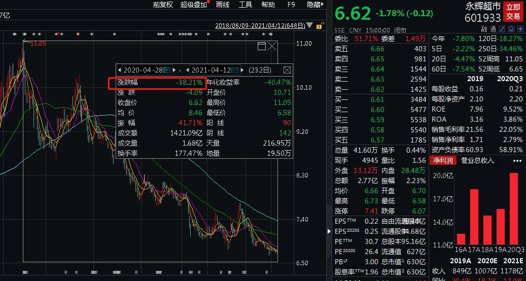 永辉道歉、市值蒸发386亿,大型商超陷入中国式困境